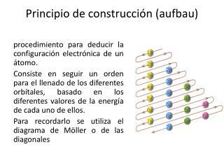 Principio de construcción ( aufbau )