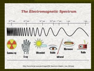 [herschel.jpl.nasa/images/EM_Spectrum-Graphic_new_550.jpg]