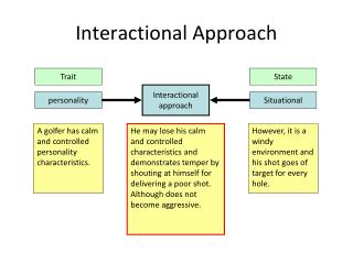 Interactional Approach