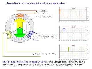 Generation of a three-pase (simmetric) votage system