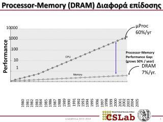 Processor-Memory (DRAM)  Διαφορά επίδοσης