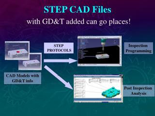 STEP CAD Files with GD&T added can go places!