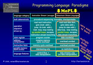 Programming Language  Paradigms