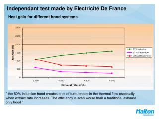 Independant test made by Electricité De France
