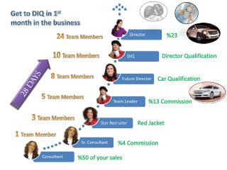 Get to DIQ in 1 st  month in the business