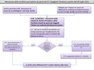 Verifica periodica dell' attrezzatura di lavoro di cui all'Allegato 7 del D.lgs. 81/08