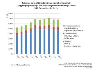 Tutkimus- ja kehittämistoiminnan menot sektoreittain