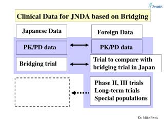 Clinical Data for JNDA based on Bridging