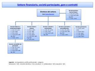 Settore finanziario, società partecipate, gare e contratt i