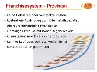 Franchisesystem - Provision