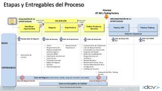 Etapas y Entregables del Proceso