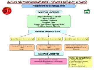 BACHILLERATO DE HUMANIDADES Y CIENCIAS SOCIALES, 1º CURSO