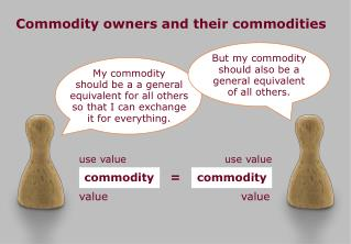 Commodity owners and their commodities