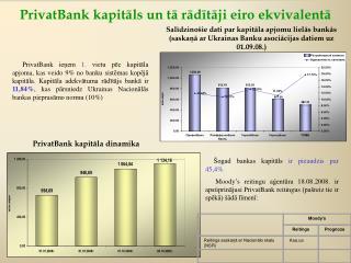 PrivatBank  kapitāls un tā rādītāji eiro ekvivalentā