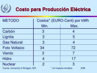 Costo para Producción Eléctrica