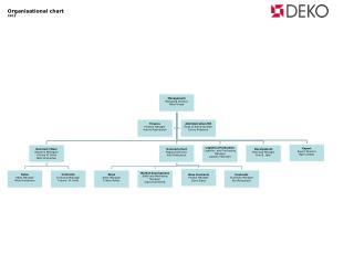 Organisational chart 2012