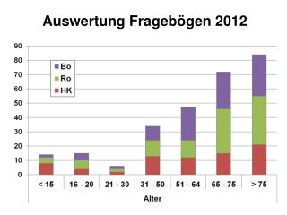 Auswertung Frageb�gen 2012