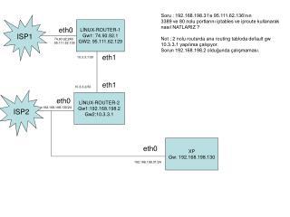 LİNUX-ROUTER-1 Gw1: 74.90.92.1 GW2: 95.111.62.129