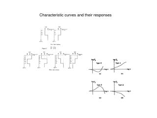 Characteristic curves and their responses