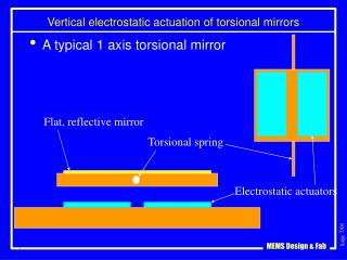 Vertical electrostatic actuation of torsional mirrors