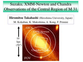 Suzaku, XMM-Newton and Chandra Observations of the Central Region of M 31