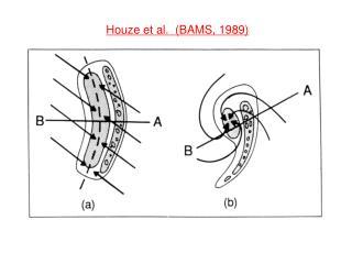 Houze et al.  (BAMS, 1989)