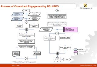 Process of Consultant Engagement by BSLI RPO