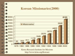 Korean Missionaries(2000)