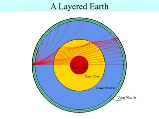 A Layered Earth