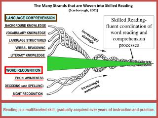 Reading is a multifaceted skill, gradually acquired over years of instruction and practice.