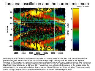 Torsional oscillation and the current minimum