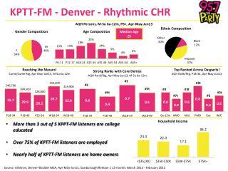 KPTT-FM - Denver - Rhythmic CHR