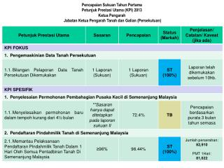 Pencapaian Sukuan Tahun Pertama Petunjuk Prestasi Utama (KPI) 2013 Ketua Pengarah