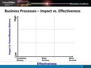 Business Processes – Impact vs. Effectiveness
