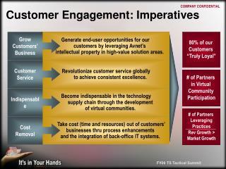 Customer Engagement: Imperatives