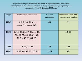 Информация о  заполнении  таблиц « Наша новая школа»  на  сайте  kpmo . ru  за  январь 2012 года