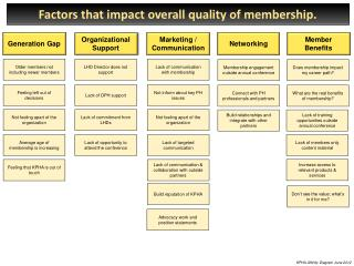 Factors that impact overall quality of membership.