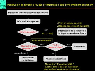 Transfusion de globules rouges : l information et le consentement du patient