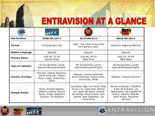 ENTRAVISION AT A GLANCE