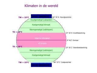 Klimaten in de wereld