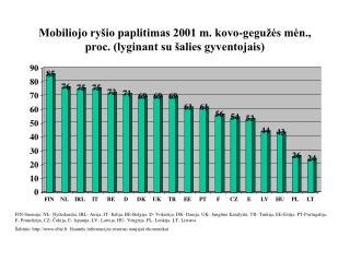 Mobiliojo ryšio paplitimas 2001 m. kovo-gegužės mėn., proc. (lyginant su šalies gyventojais)