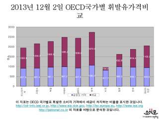 2013 년  12 월  2 일  OECD 국가별 휘발유가격비교
