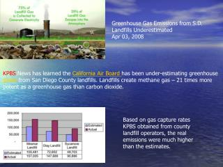 Greenhouse Gas Emissions from S.D. Landfills Underestimated  Apr 03, 2008