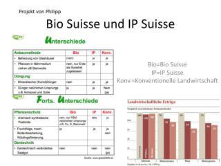 Bio Suisse und IP Suisse