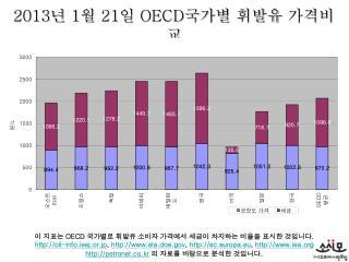 2013 년  1 월  21 일  OECD 국가별 휘발유 가격비교