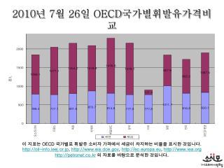2010 년  7 월  26 일  OECD 국가별휘발유가격비교