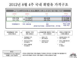 2012 년  8 월  4 주 국내 휘발유 가격구조