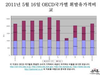 2011 년  5 월  16 일  OECD 국가별 휘발유가격비교