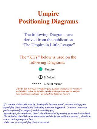 Umpire Positioning Diagrams