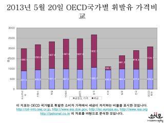 2013 년  5 월  20 일  OECD 국가별 휘발유 가격비교